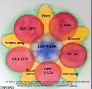 matrix of a learner