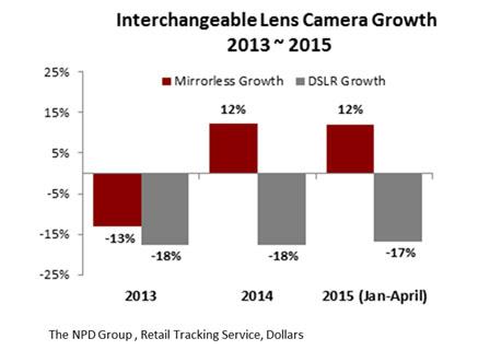 Gráfico com diferenças de vendas entre DSLRs e mirrorless