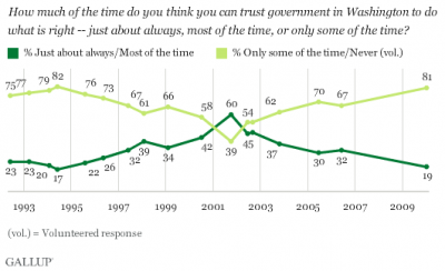 Gallup Poll click to enlarge