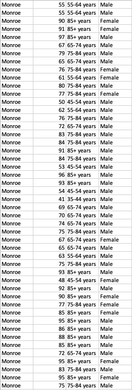 Covid-19 monroe county florida deaths