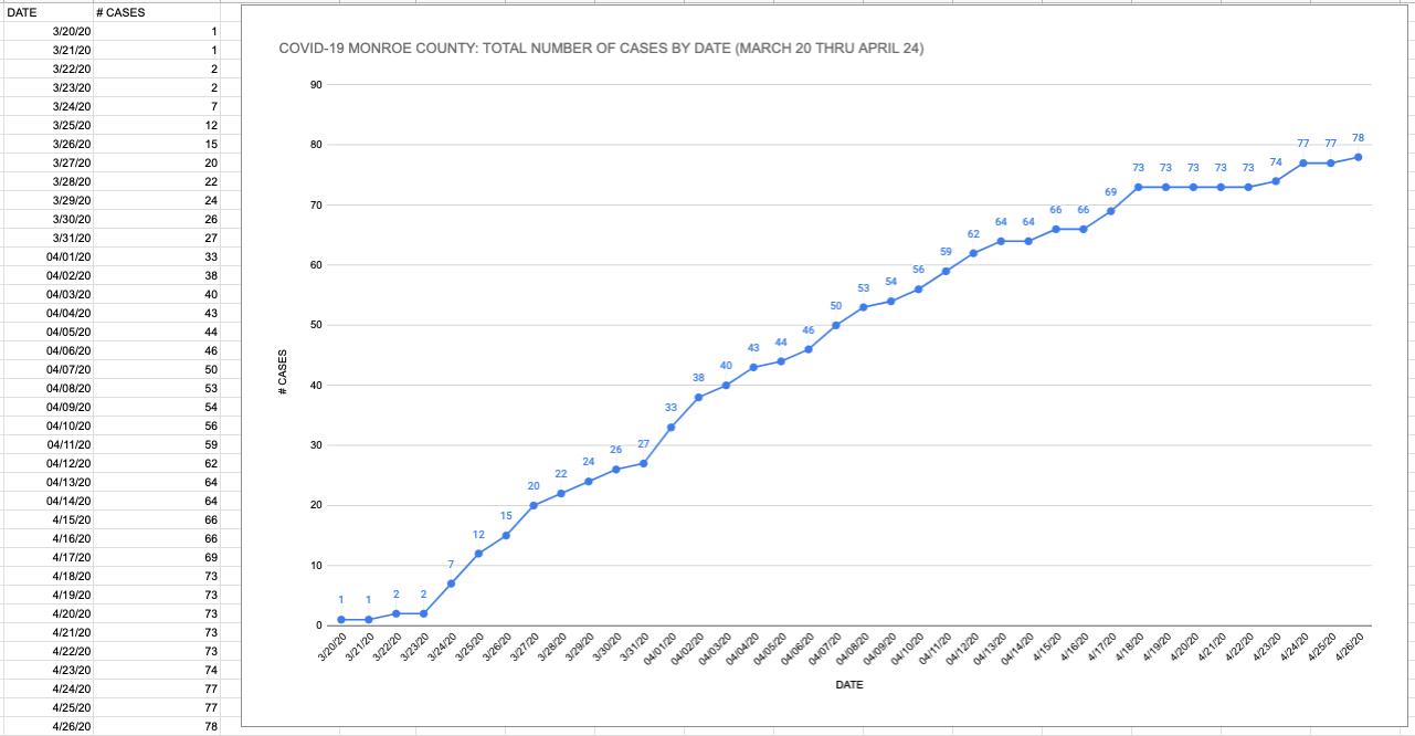 covid-19 graph coronavirus monroe county