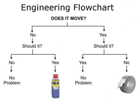 Duct Tape or WD-40