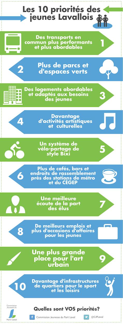 10 priorités jeunes lavallois  La Communauté jeunesse du Parti Laval à l'écoute des préoccupations des jeunes Lavallois/es CJPL Varia 10Priorites