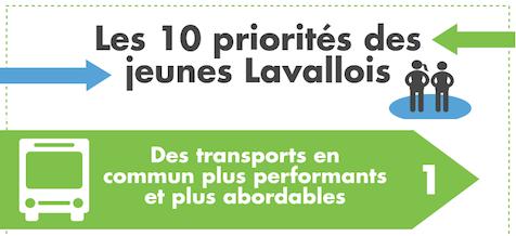 La Communauté jeunesse du Parti Laval à l'écoute des préoccupations des jeunes Lavallois/es