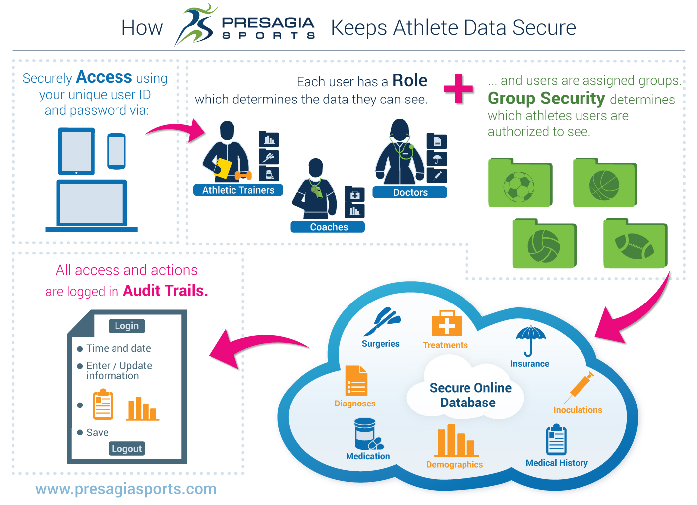How Presagia Sports Keeps Athlete Data Secure