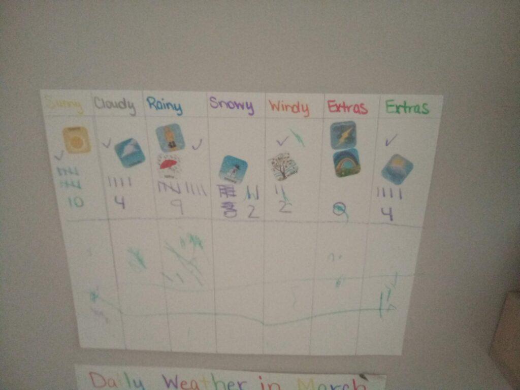 Tracking the weather, Weather Unit for Pre-K, Montessori 3-6, Montessori Homeschool,