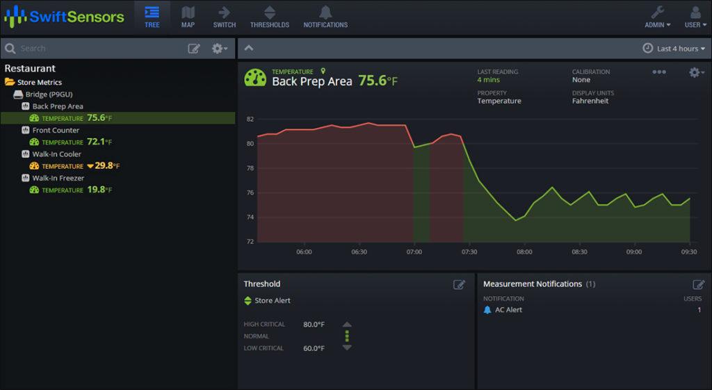 cloud based temperature sensor solutions monitoring