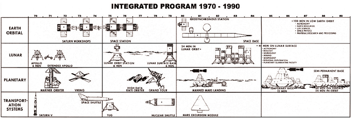 Integrated Program 1970 - 1990