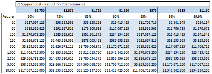 L1 Support Cost - Reduction Cost Scenarios