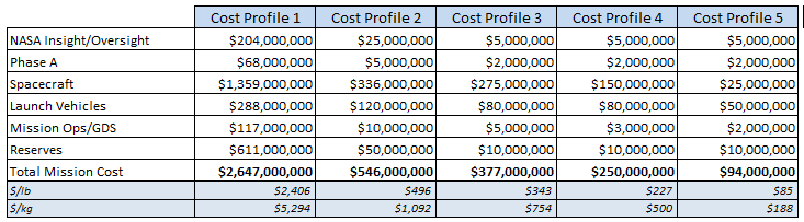 Table 2: Potential Cost Evolution of Multiple ARM Missions