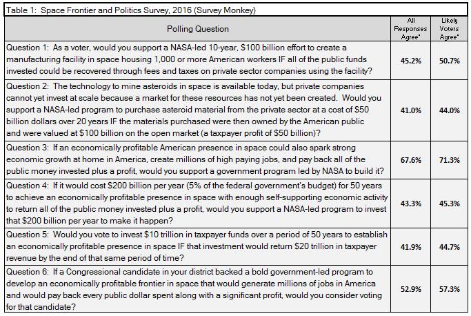 Table 1: Space Frontier and Politics Survey, 2016 (Survey Monkey)