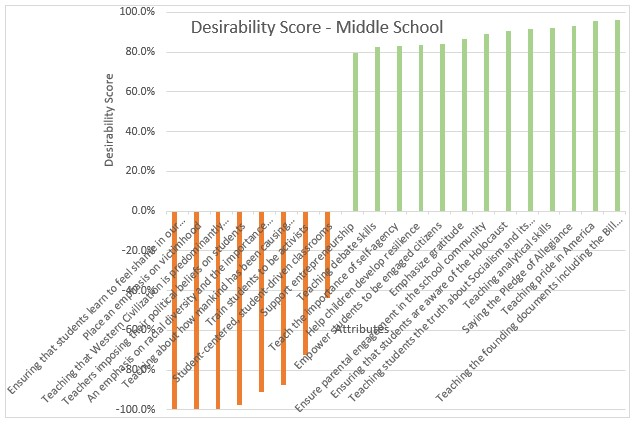 Middle School Desirability Scores
