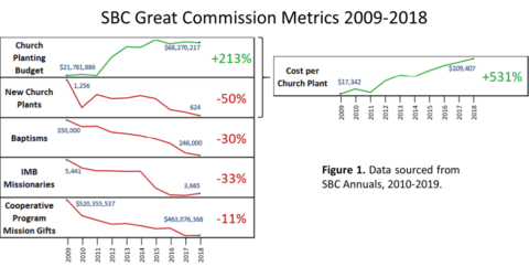 Chart of SBC Decline since 2010