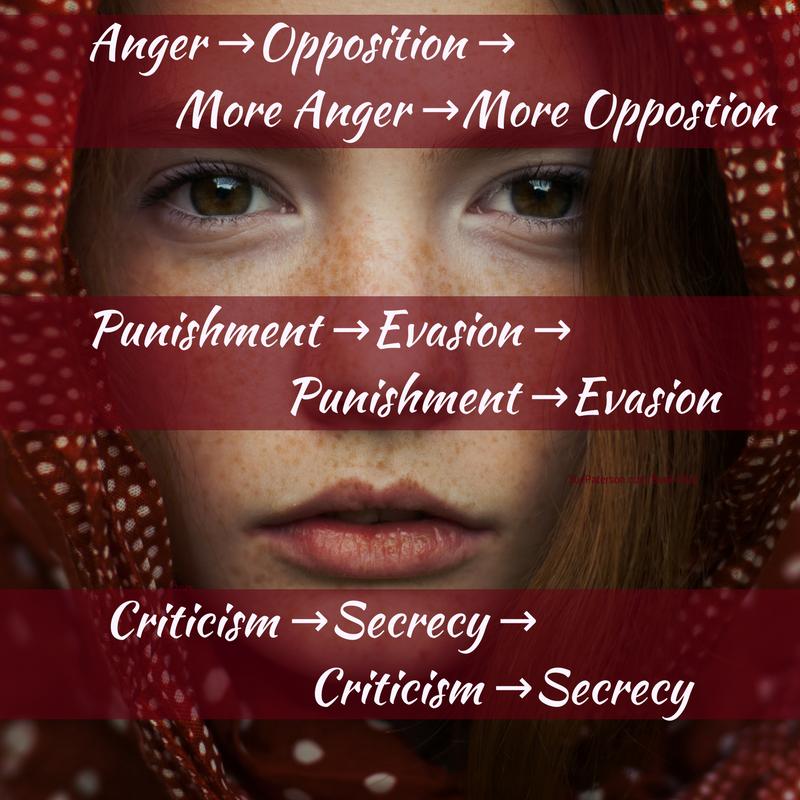 Anger -- Opposition -- More Anger -- More Opposition