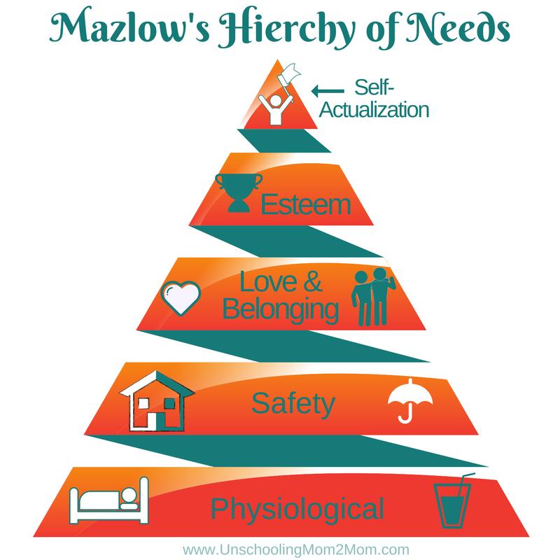 Mazlow's Hierchy of Needs