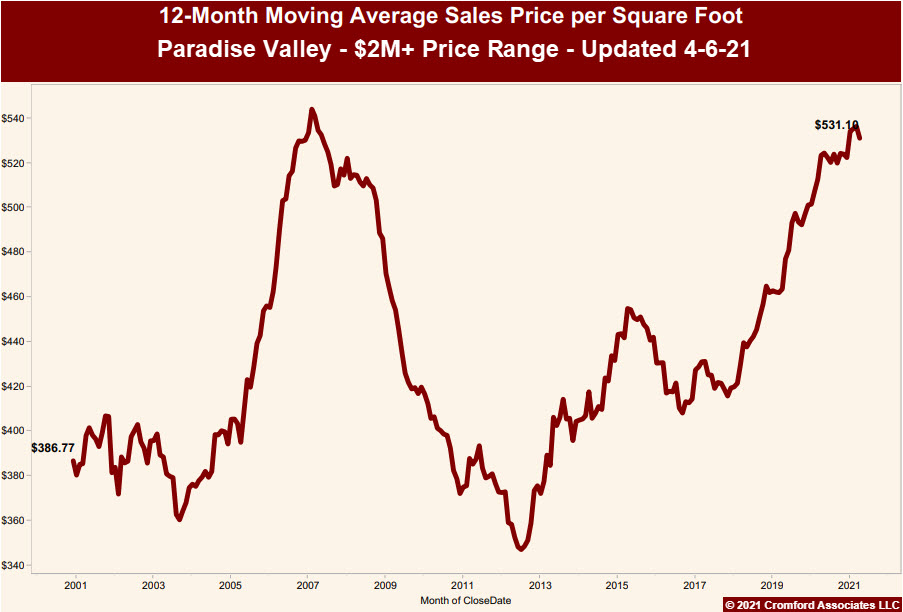 Paradise Valley Luxury Home Prices