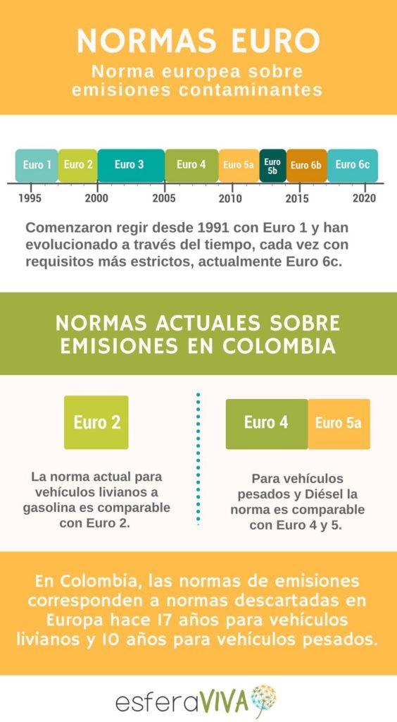 automóviles, normas de emisión, vehículos, colombia, unión europea, emergencia ambiental valle de aburrá, medellin, calidad del aire, colombia, normas euro, Esfera Viva