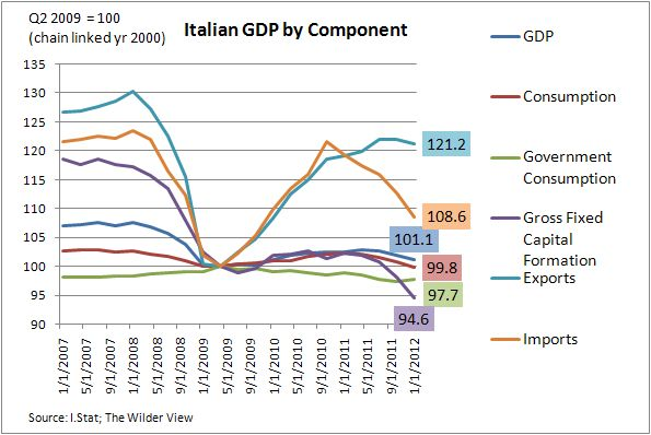 gdp_italy