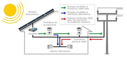Schema fotovoltaico.
