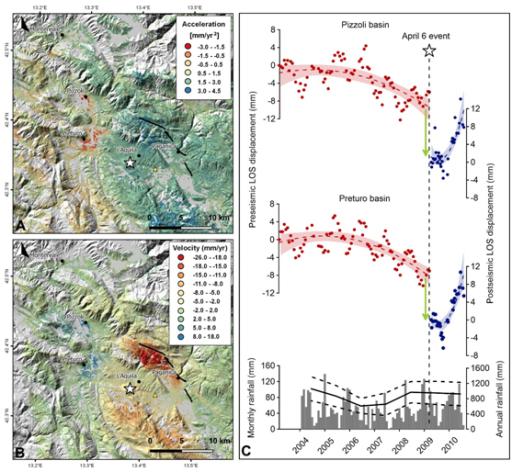 A. Mappa delle accelerazioni al suolo ottenuta tramite il processamento dei dati RADARSAT-2. La mappa mostra i due settori interessati da valori negativi di accelerazione (in rosso), localizzato all'interno di due bacini riempiti da depositi quaternari. B. Mappa di velocità post-sismica derivata da dati COSMO-SkyMed che mostra per gli stessi bacini un comportamento opposto (sollevamento, in blu) causato dal recupero elastico del cedimento. C. Serie temporale della deformazione all'interno dei bacini, in rosso prima del terremoto (subsidenza) ed in blu successiva al terremoto (sollevamento e recupero della porzione elastica del cedimento).