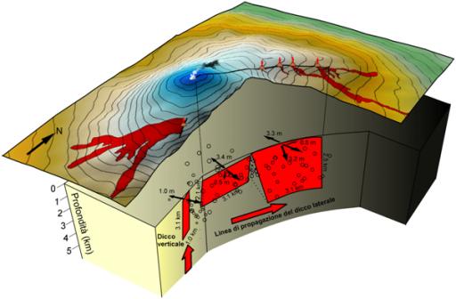 Rappresentazione dei dicchi che hanno alimentato l'eruzione dell'Etna del 2002. Questa drammatica eruzione è stata caratterizzata da una doppia intrusione: un dicco verticale che si è propagato verticalmente nel versante meridionale attraversando l'intero edificio vulcanico la sera del 26 Ottobre 2002, e un dicco laterale che si è propagato radialmente nei giorni successivi nel versante nord-orientale. La lunghezza della fessura eruttiva prodotta dalla propagazione del dicco laterale è stata di circa 6 km. Se la propagazione fosse continuata, allora la colata lavica che fuoriusciva dalla terminazione della fessura avrebbe gravemente minacciato il paese di Linguaglossa. Lo studio presentato in quest'articolo permette di stimare e controllare come/se l'energia attesa si sta equilibrando con l'energia rilasciata durante la propagazione di un dicco, e quindi permette di comprendere il suo stato di propagazione.