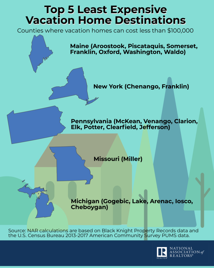 infographic about popular vacation home locations