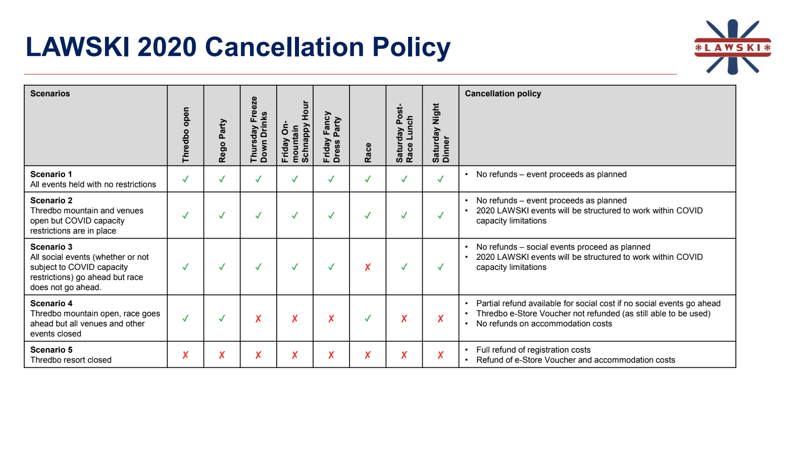 LAWSKI 2020 Cancellation Policy