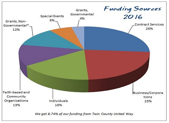 2016FundingPieChart