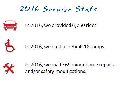 2016ServiceStats