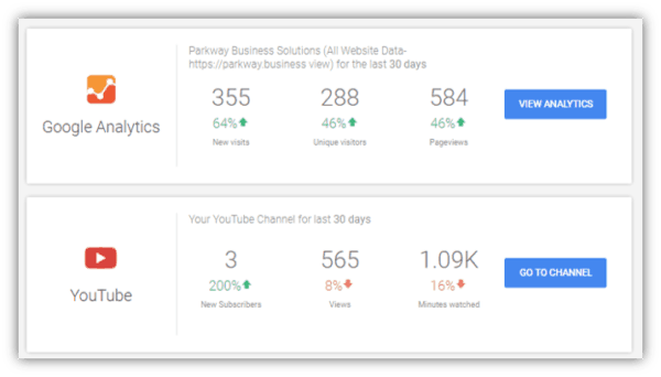 Google My Business Analytics
