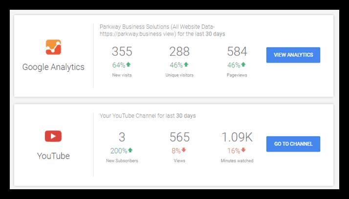 Google My Business Analytics