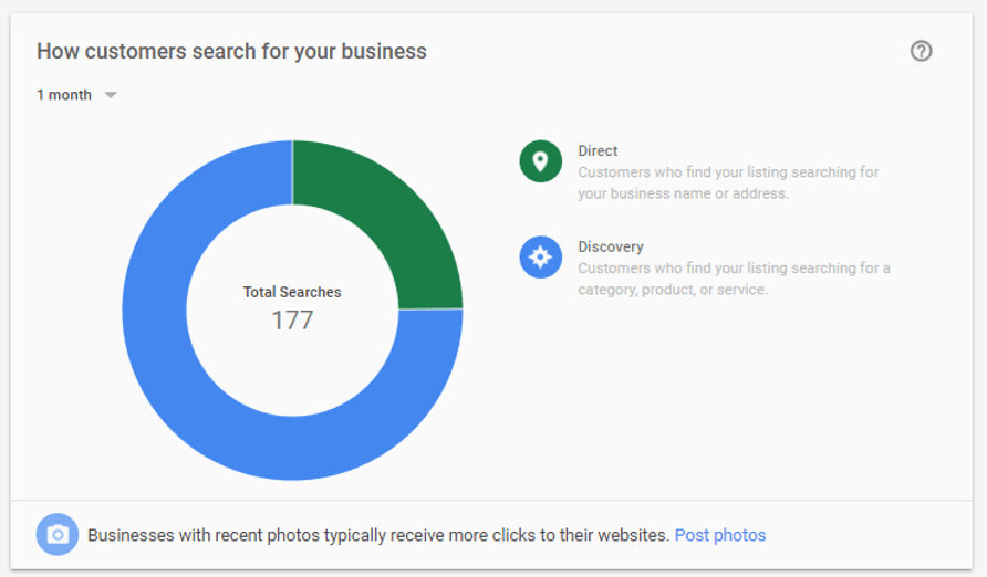 Google My Business How Customers search for your business dashboard