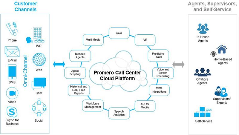 Cloud Call Center Software