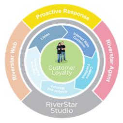 RiverStar Proactive Response