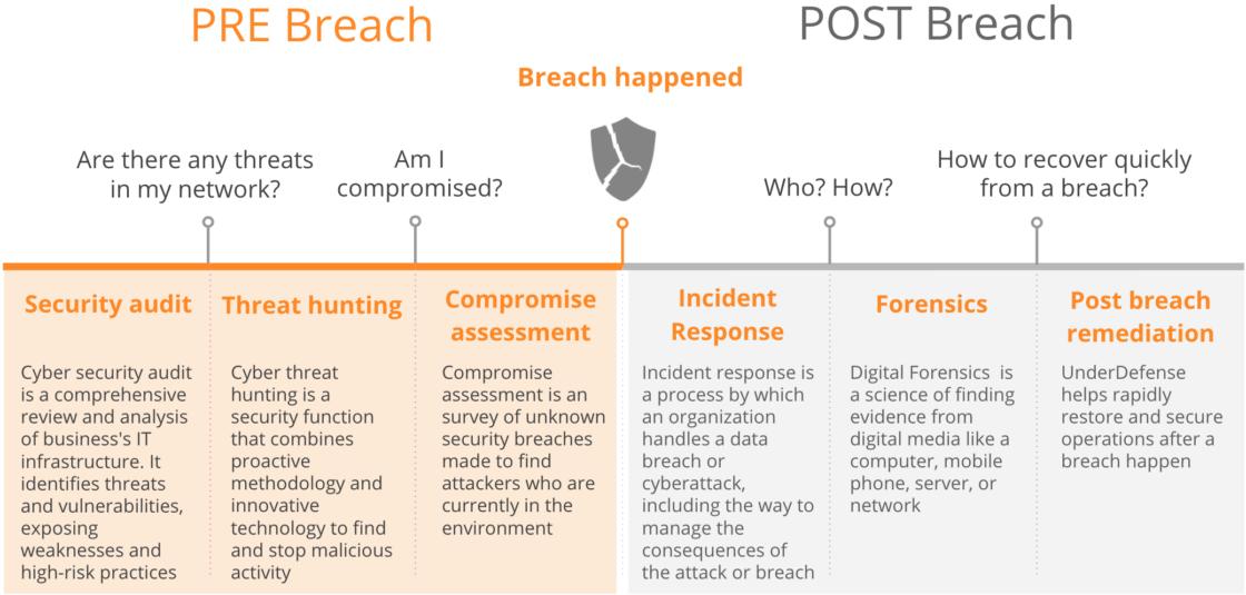 incident-response-company