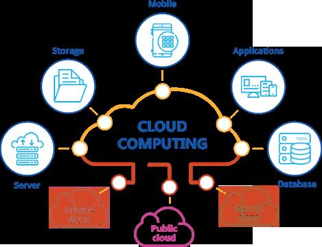 Concept of Cloud Computing with Mobile,Storage,Applications,Server,Hybrid Cloud,Database,Private Cloud,Public Cloud