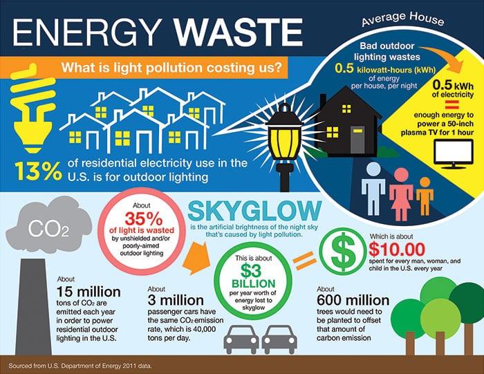 energy waste infographic