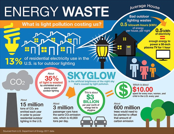 energy waste infographic