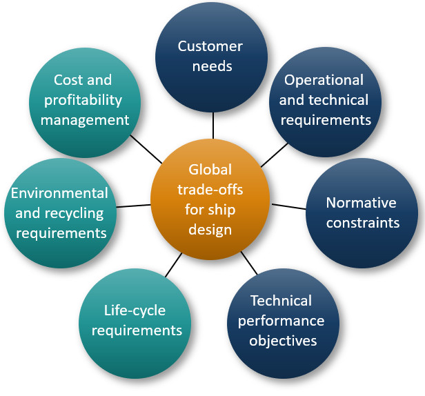 Lifecycle managment
