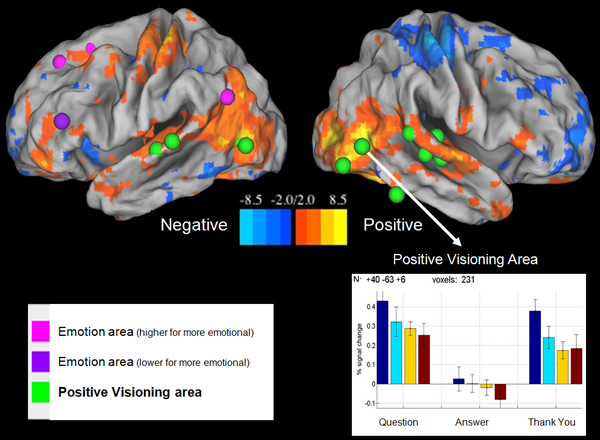 fMRI Positive Negative Emotions