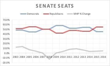 SenateSeats