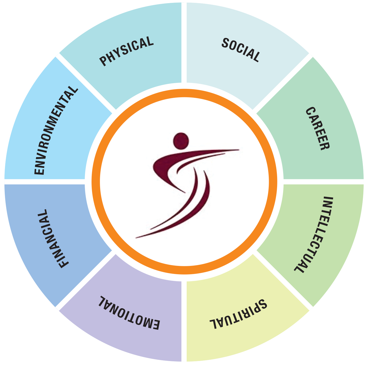 Dimensions of Wellness Wheel