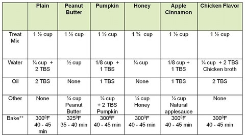 Pet treat cooking chart