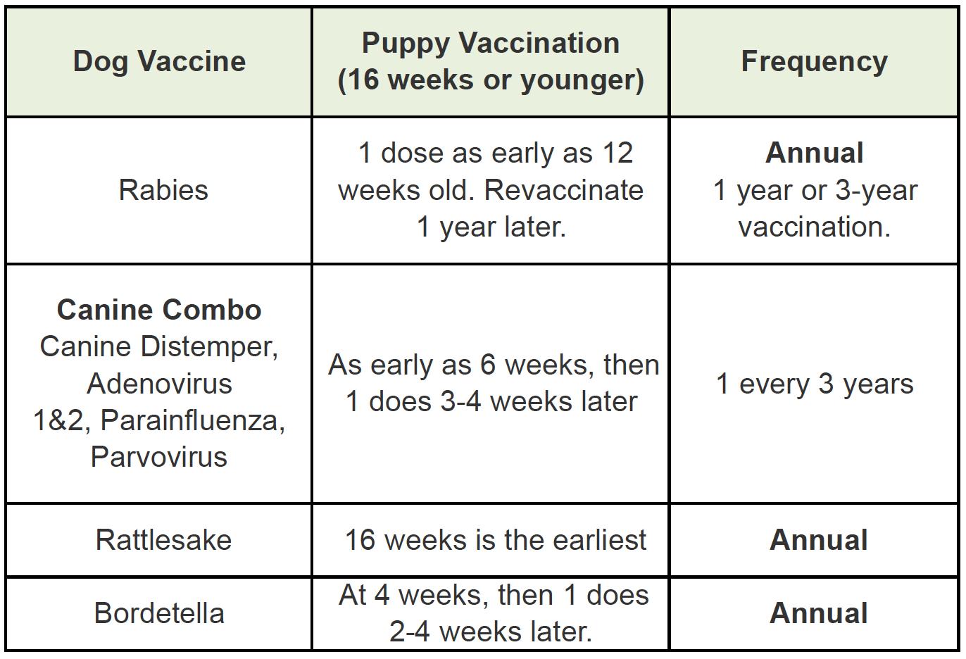 Albuquerque Dog Vaccine Schedule