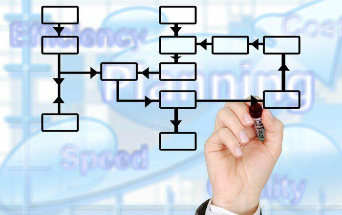 3 Basic Types of Organizational Structure