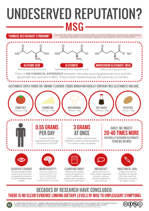 Undeserved-Reputation-Monosodium-Glutamate_infographic