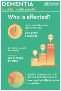 World Health Organization dementia infographic