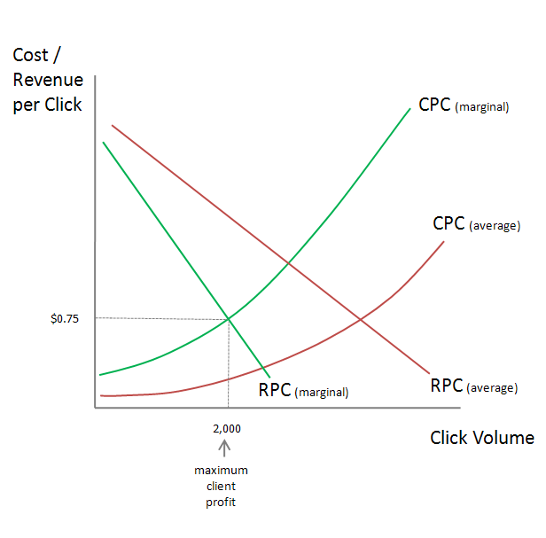 Average Cost Curves Are Flatter