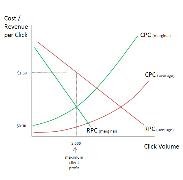 PPC Pricing Markup Model