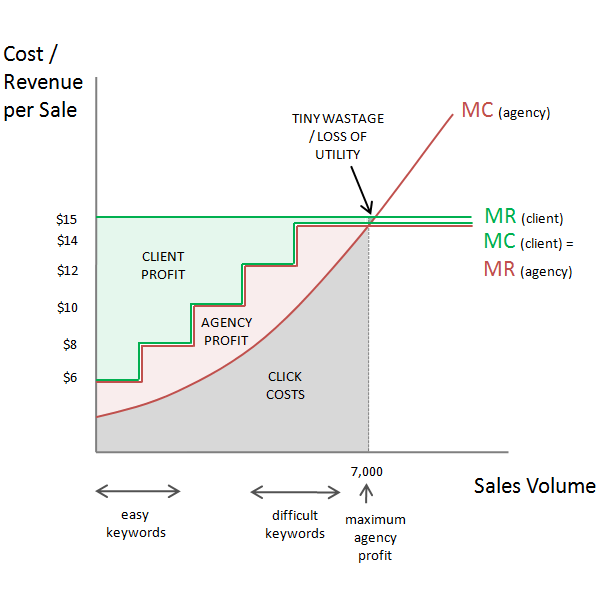 SEM Performance Pricing - Progressive Cost Per Action Model